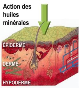 huiles-minerales